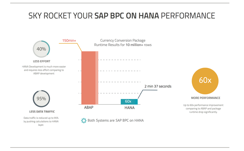 BPC on HANA