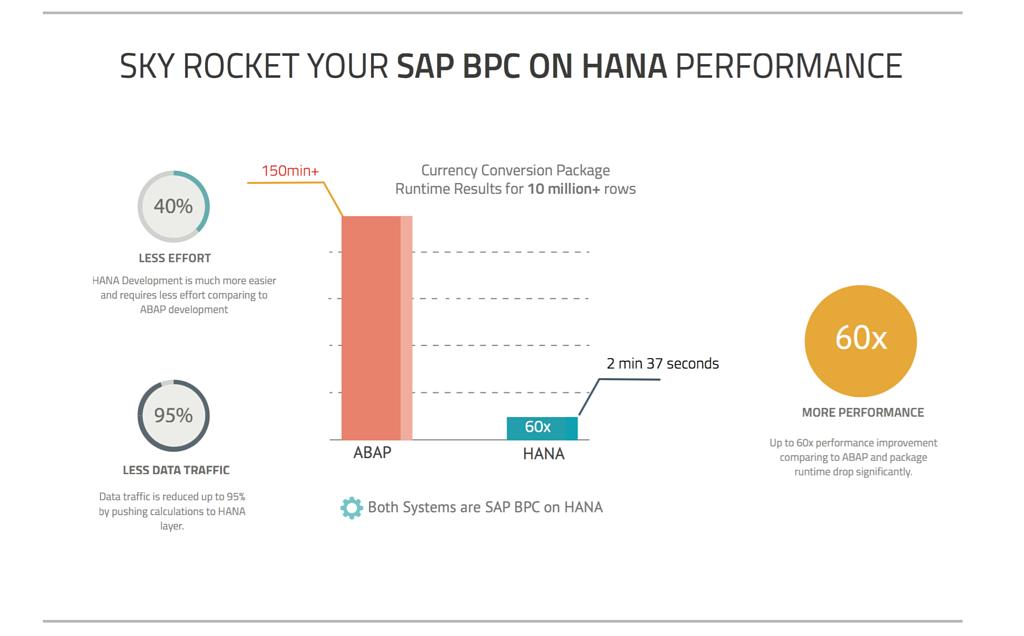 SAP BPC on HANA